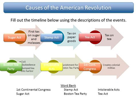 Causes Of American Revolution Essay by Causes Of The American Revolution Essay