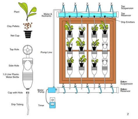 window farming surviving  middle class crash