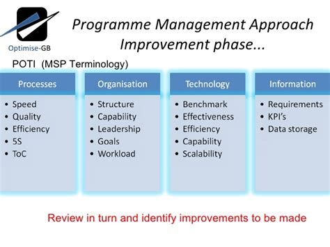 Blue Print Software strategic improvement through the balanced scorecard and