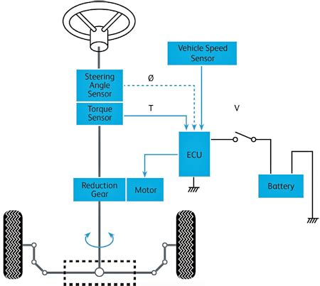 electric power steering diagram contactless torque and position sensing paves the road to