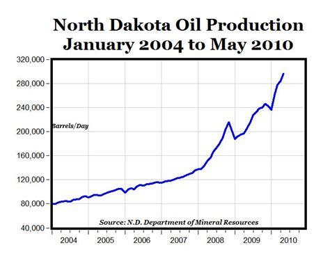 Nd Records Record High Dakota Production In May Benzinga