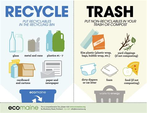 7 Tips On Recycling by Successful Recycling Signage Search Recycling