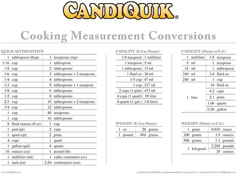 Kitchen Conversions Worksheet Measurement Conversion For Cooking Chart Conversion