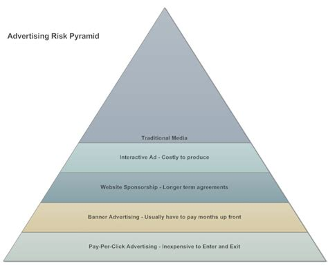 pyramid chart what is a pyramid chart