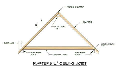 rafters rafters  ceiling joists