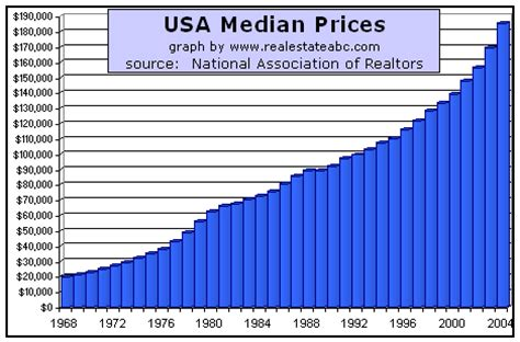 national median price of homes since 1962