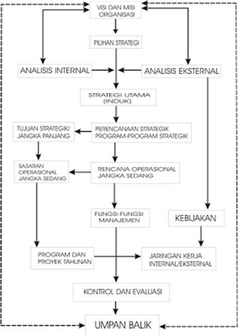 pengertian layout dalam manajemen operasional contoh jurnal manajemen operasional the exceptionals