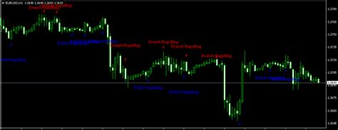 candlestick pattern recognition mt4 indicator download candlestick chart pattern recognition indicator