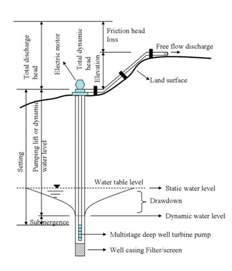 Well Booster Diagram