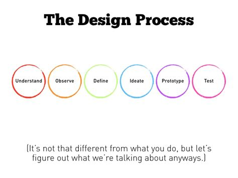 design thinking understand the design process understand observe