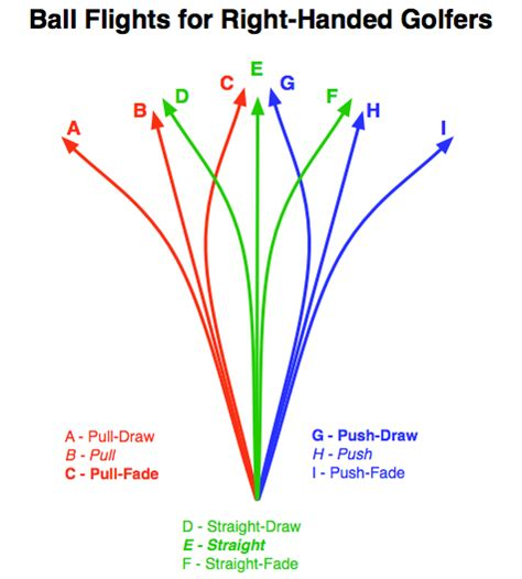 golf swing fade how do you hit a power fade page 4