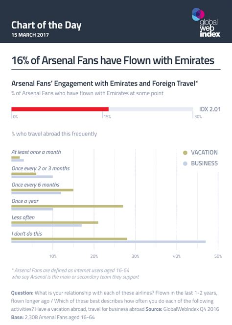 emirates live chat 16 of arsenal fans have flown with emirates