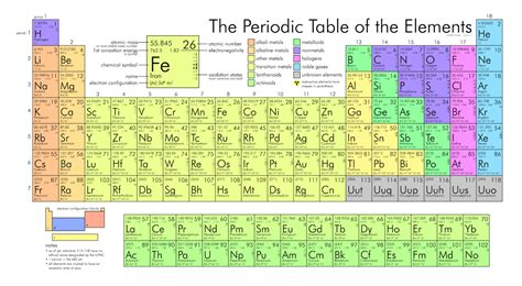 Perotic Table by Periodic Table Imagexxl