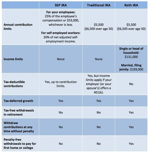 traditional ira tax deferred 1000 ideas about sep ira on sep ira