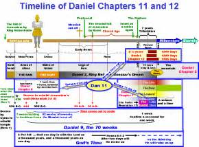Detailed Outline Of The Book Of Daniel by Book Of Revelation Timeline Chart Interpretations A Survey Of The Prophetic Ages Using