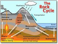 Best 25 ideas about rock cycle diagram find what youll love 6th grade rock cycle diagram ccuart Gallery