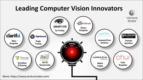 learning for computer vision expert techniques to advanced neural networks using tensorflow and keras books top 10 innovative companies in computer vision ventureradar