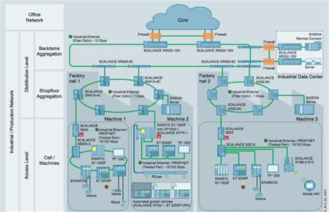 network infrastructure layout diagram of network infrastructure images how to guide