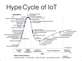 Connected Car Hype Cycle The Of Things