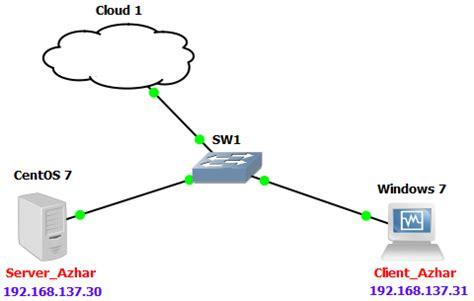 lab  konfigurasi dns server  bind  centos