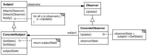 observer class diagram design patterns