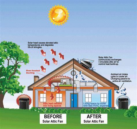 do i need an attic fan solar attic fans how to choose an attic fan for proper