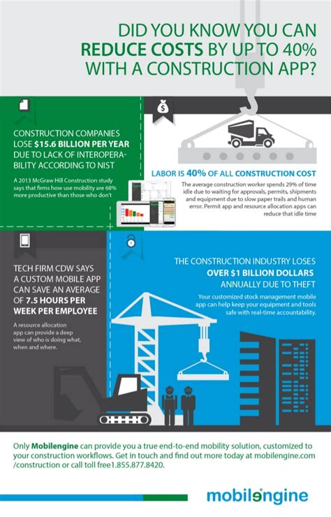 home construction costs considerations infographic enterprise mobility for the construction industry infographic