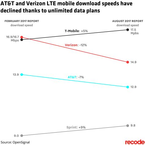 mobile data plans verizon and at t customers are getting slower speeds
