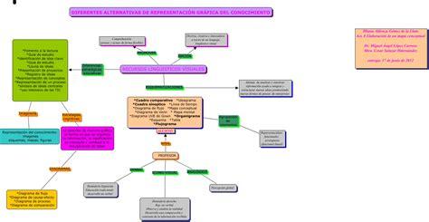 imagenes de recursos visuales diferentes alternativas de representaci 211 n grafica del