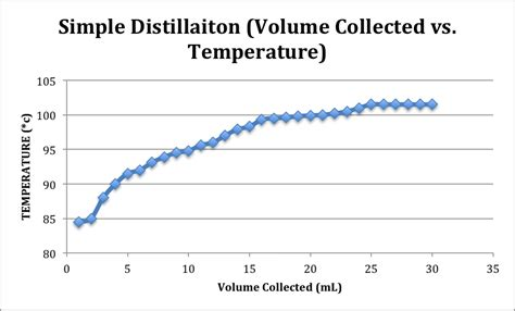 maker it s time for an ambush volume 1 books synthesis of ethanol by simple and fractional distillation