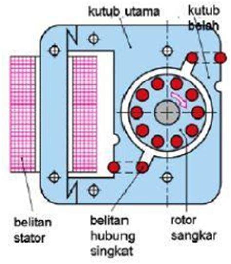 Rotor Bor Tangan motor listrik ac 1 fase hidup itu belajar