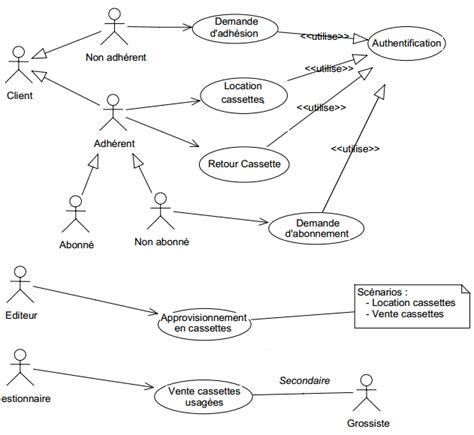 diagramme des cas d utilisation exercice corrigé exercices corrig 233 s gestion d un vid 233 o club diagramme de