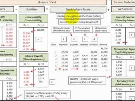 Ammorization Table Lease Accounting For Capital Lease With Bargain Purchase
