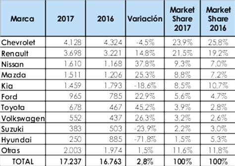 patentes de autos 2017 top 50 los carros m 225 s vendidos de colombia en enero