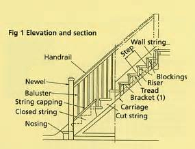 staircase terminology a brief desctiption of items related