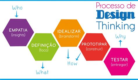 x plane design thinking design thinking 28 images transform your business