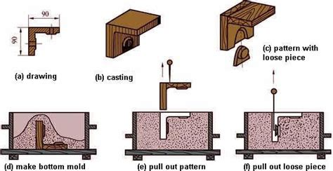 loose pattern in casting hand molding method of sand casting