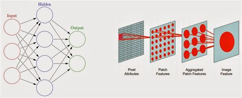 pattern recognition vs deep learning deep learning oral traditions the practical quant s blog