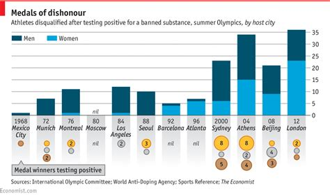 dopers in the world of on steroids books daily chart doping violations at the olympics the economist