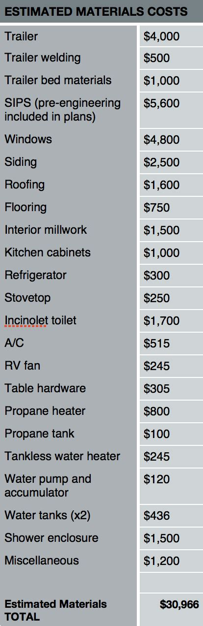 tiny house cost breakdown what is the average diy cost of a tiny house tinyhouses