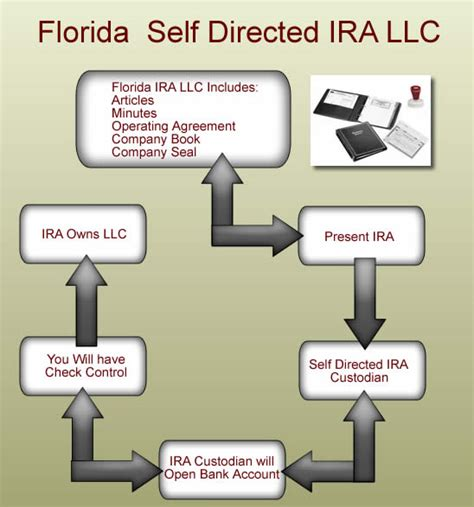 ira llc operating agreement template 100 free florida llc operating agreement free llc