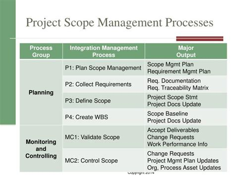Ppt Project Scope Management Powerpoint Presentation Project Scope Management Ppt