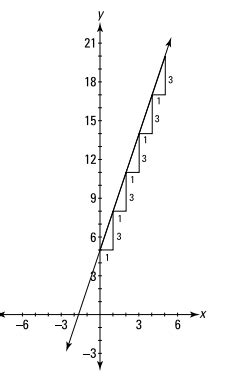 slope of a vertical line algebra precalculus why does a vertical line have a