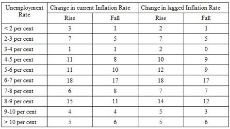 Inflation Table by The Dreaded Nairu Is Still About Bill Mitchell Billy