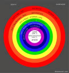 what are the seven colors of the rainbow colors in scripture