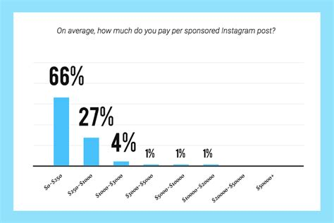 layout for instagram cost this is how much instagram influencers really cost