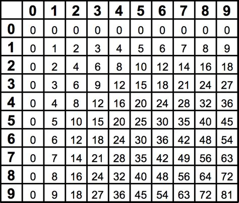 multiplication table template for numbers free iwork