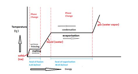 how to use a phase diagram how can phase changes be graphically represented socratic