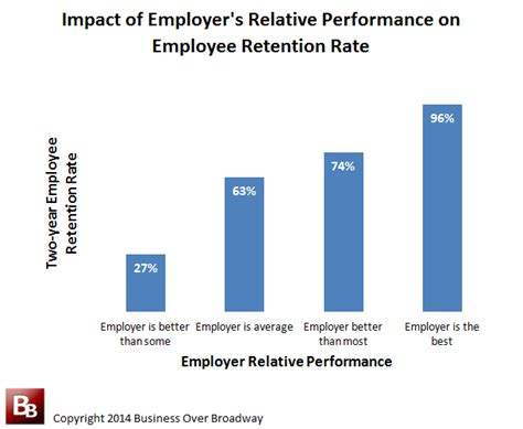 employee rate your relative performance a better predictor of employee