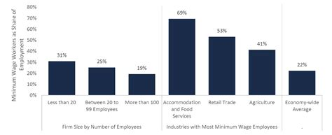 who works for minimum wage assessing the economic impact of ontario s proposed